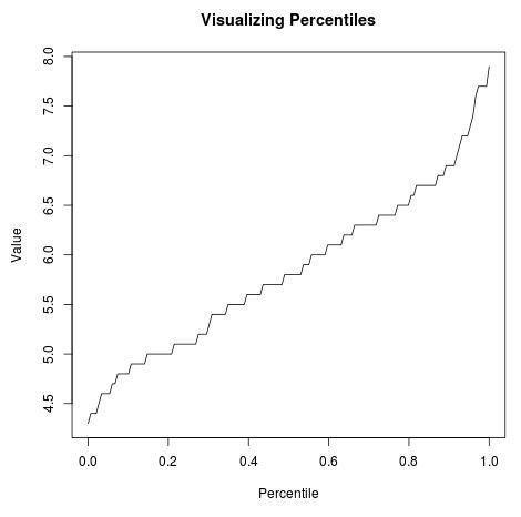 Percentile plot in R