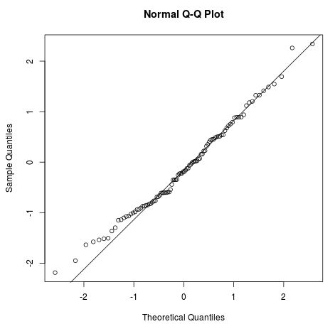 Q-Q plot with a diagonal line in R