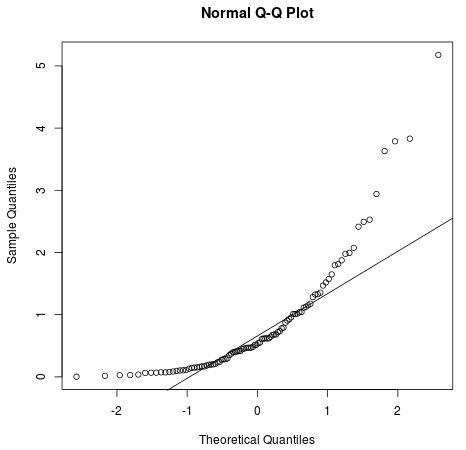 Q-Q plot in R for a gamma distribution