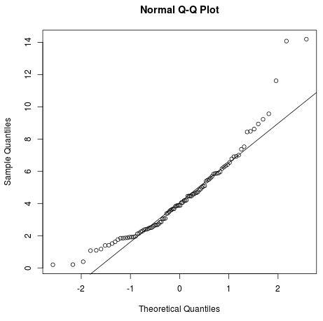 QQplot for Chi-Square distribution