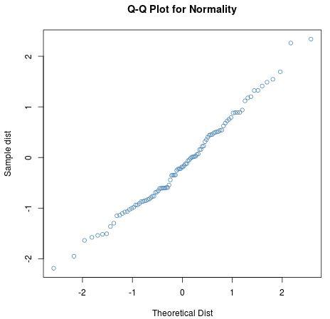 Q-Q plot in R