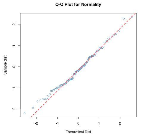 Q-Q plot with straight diagonal line