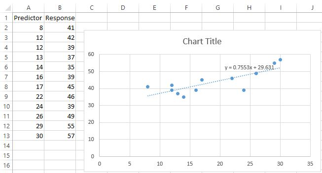 Trendline in scatterplot in Excel