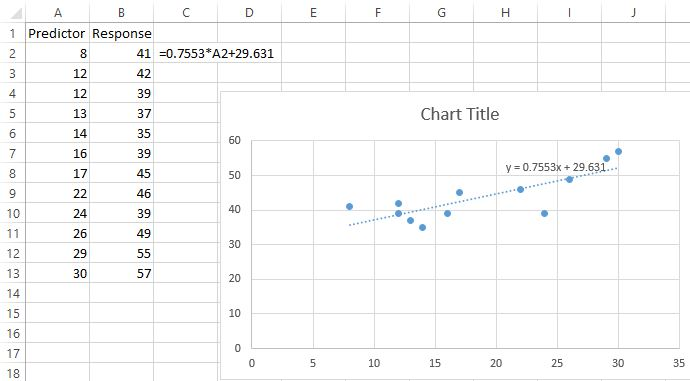 Residual plot in Excel