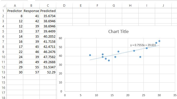 Predicted values in Excel
