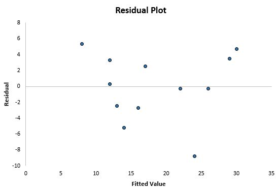 Nice residual plot in Excel