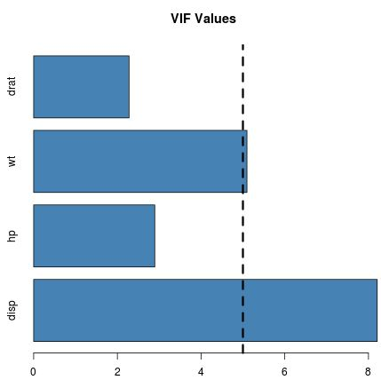 Horizontal bar chart in R that displays VIF values