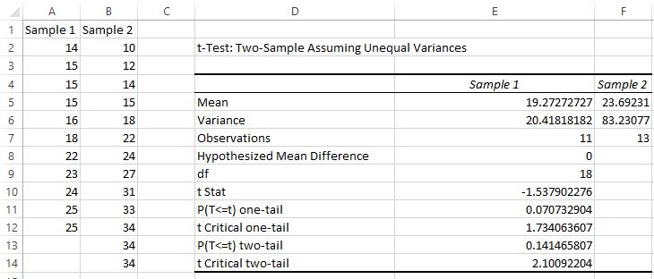 Welch's t-test results in Excel