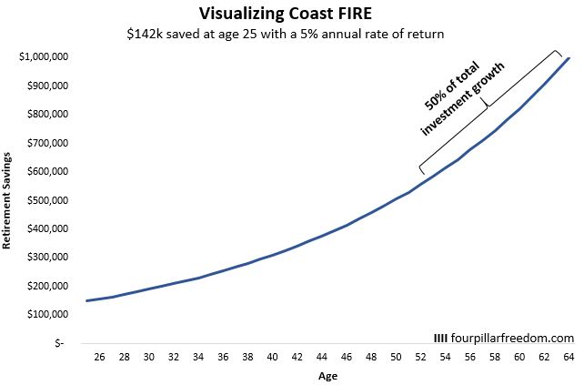 Coast FIRE Example illustration