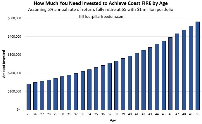 Coast FIRE by age