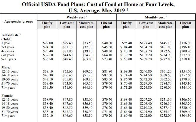 USDA Grocery spending plans