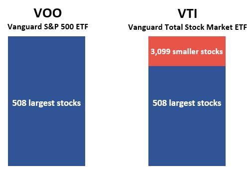 VOO vs. VTI visual comparison