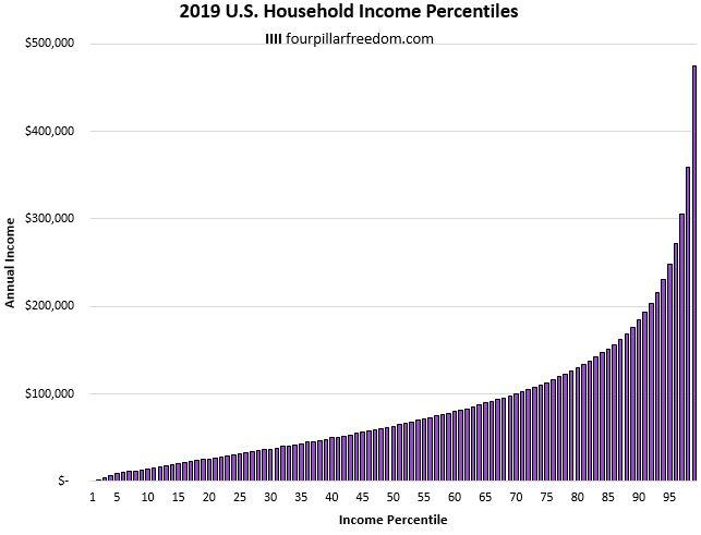 2019 U.S. household income percentiles
