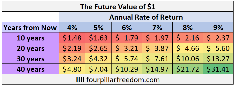 The future value of $1