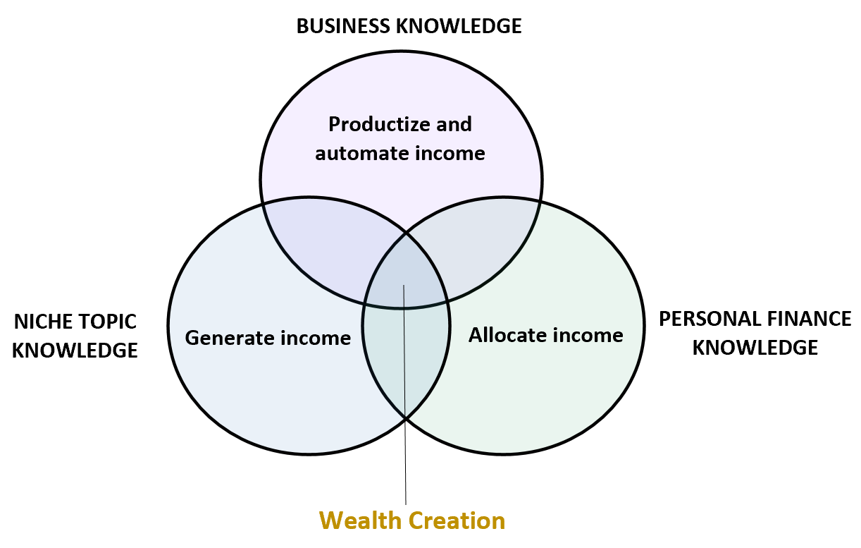 Three circles of wealth creation venn diagram