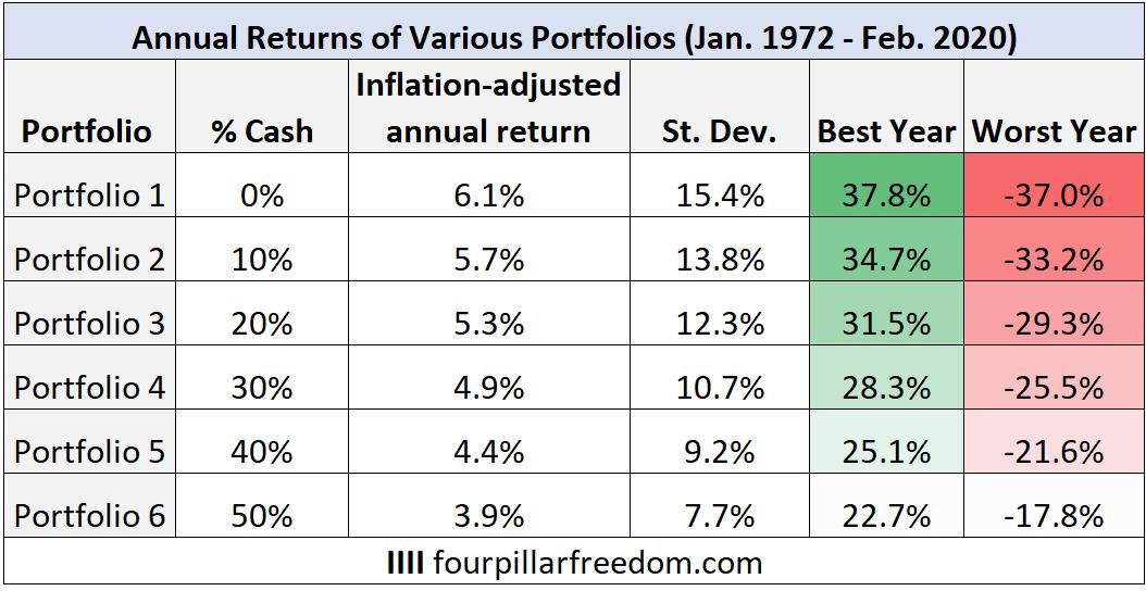 Cash portfolio performance