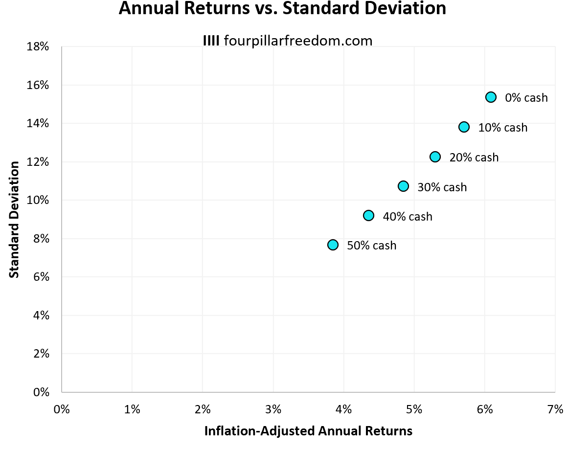Inflation-adjusted annual returns of cash in a portfolio