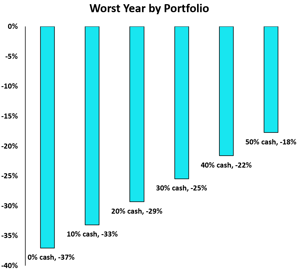 Worst-performing years for cash portfolios