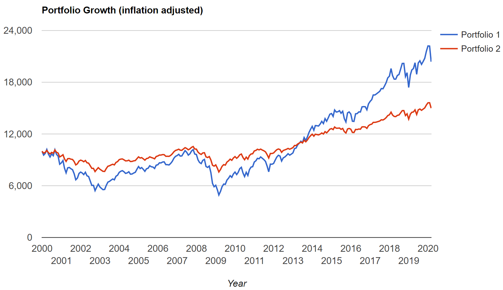 Inflation-adjusted growth of portfolios in the 2000s