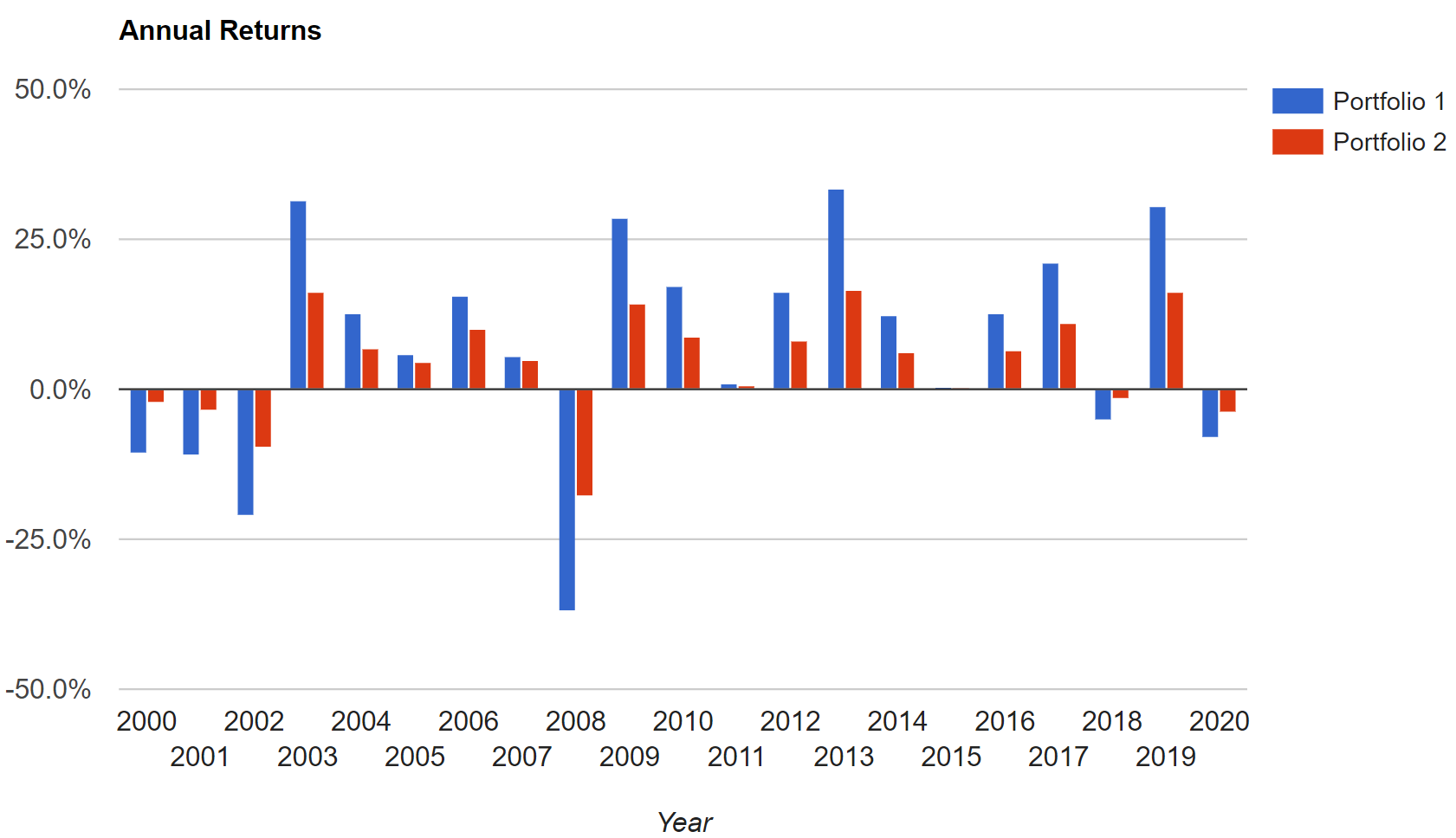 Annual returns for cash portfolios