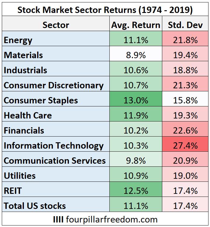 Historical stock market sector returns