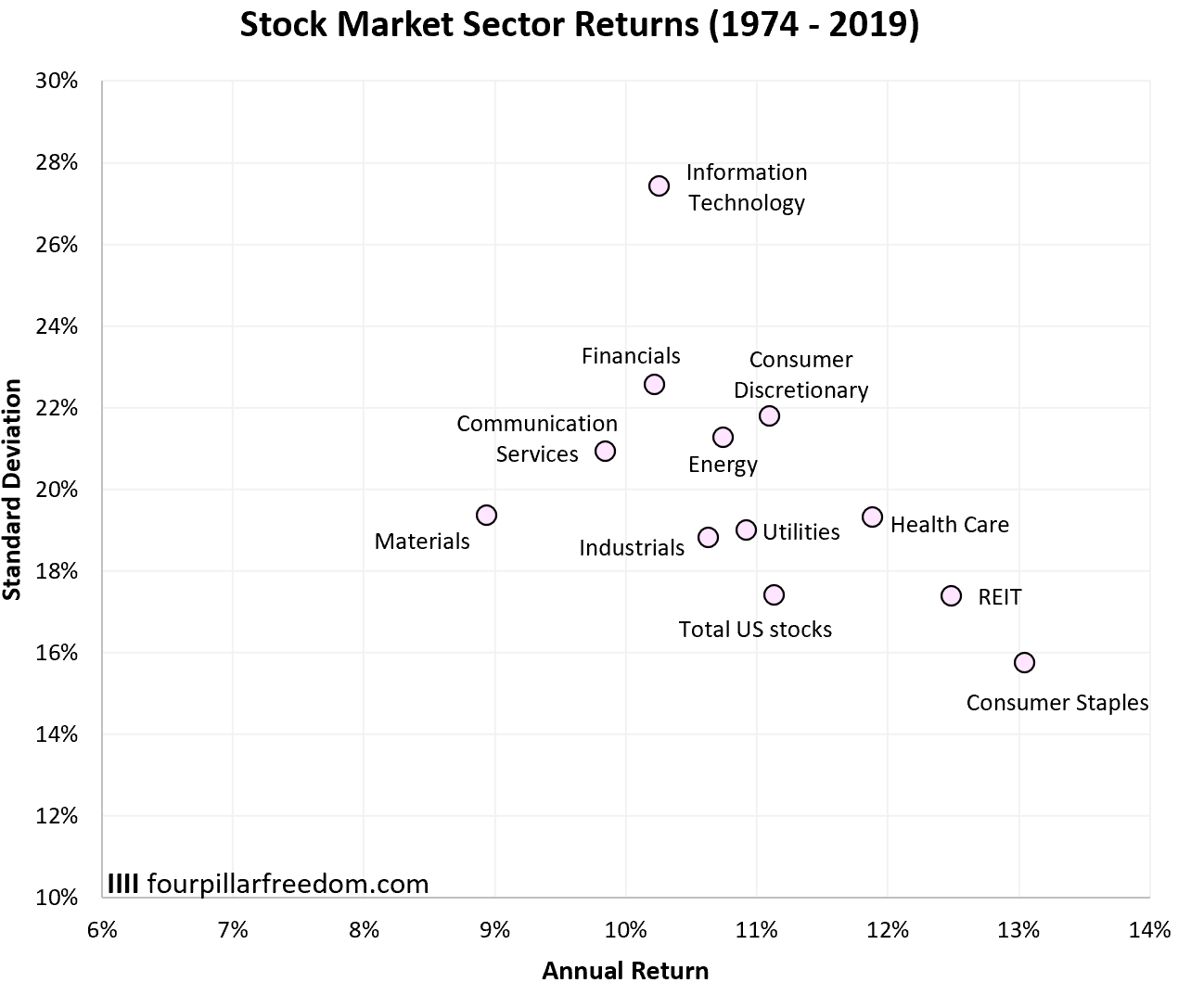 Stock market sector returns by year