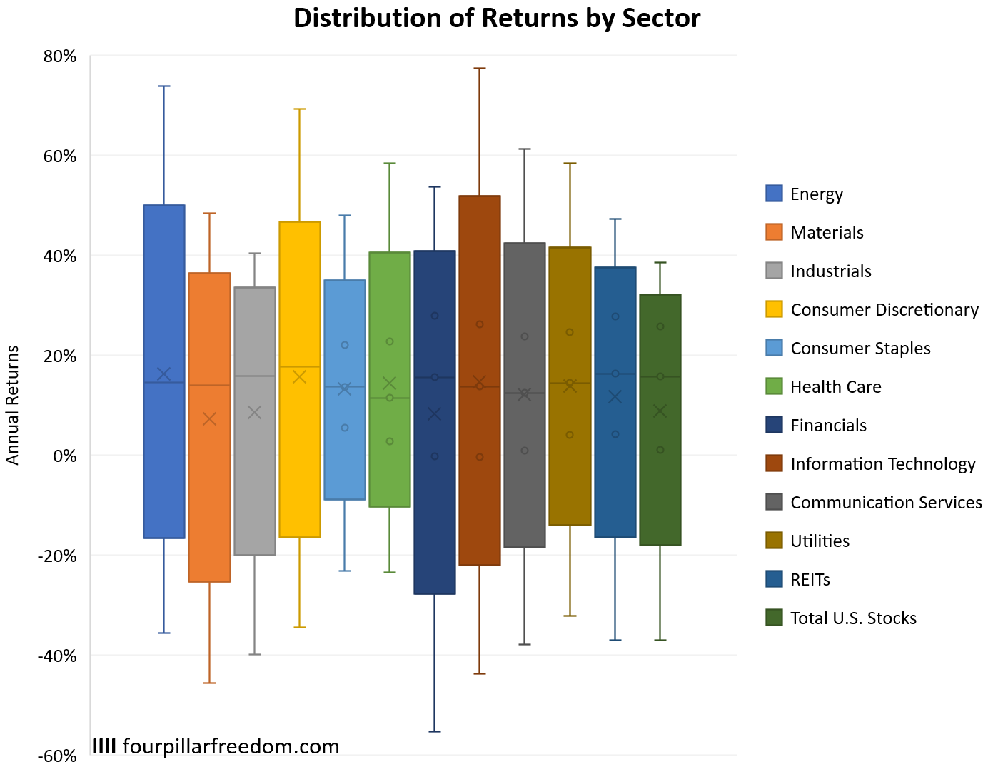 Distribution of returns by stock market sector