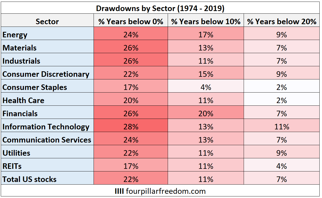 Historical drawdowns by stock market sector