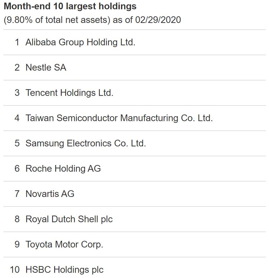 VXUS top ten holdings